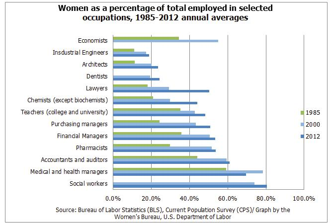 Percentage of Women in Various Occupations